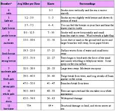 Printable Beaufort Scale Chart 2019