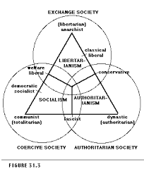 the state political system and society figure 31 3