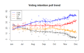 Uk Polling Chart British Election Polling In Five Charts The Poll Bludger