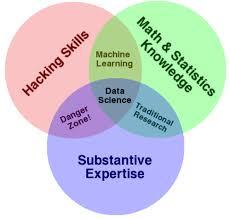 Data Science Venn Diagram The Data Science Venn Diagram Data Science Pinterest Data