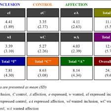 Firo B Firo B Scores Download Scientific Diagram