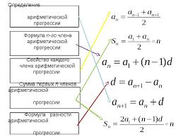 Презентация класс по теме quot Арифметическая и геометрическая  слайда 3 Определение арифметической прогрессии Формула n го члена арифметической прогр