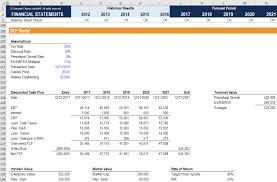 Profitability Ratios Calculate Margin Profits Return On