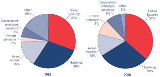 Fast Facts Figures About Social Security 2010