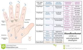 Accurate Zodiac Chart Palmistry Astrology Basic Analogies German Stock Vector