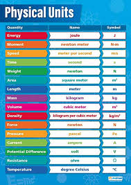 Amazon Com Physical Units Science Posters Gloss Paper