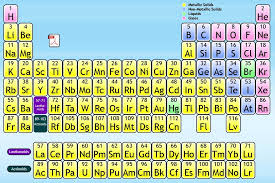 CRCPress Interactive Periodic Table