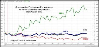 Asx Investor Update September 2016 More Information
