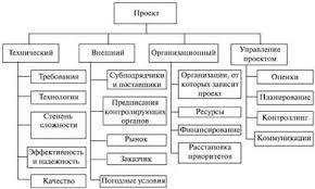 Контрольная работа Управление рисками при реализации проектов  1 приведен пример иерархической структуры рисков содержащей категории и подкатегории которые могут появиться на типовом проекте