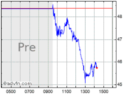 Appn Stock Chart Appian Corp Stock Quote Appn Stock Price News Charts