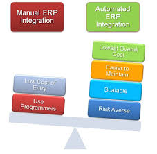 Enterprise Resource Planning Erp Integration Patterns And