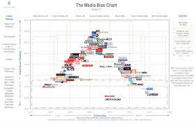News Media Bias Chart Static Mbc Ad Fontes Media