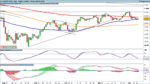 Eur Usd Holds Its Ground While Gbp Usd Clings To Highs