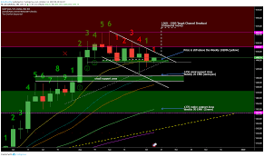 Gold Chart Technical Indicators Gold Weekly 10 Ema Is Still Holding Up The Price Xauusd For