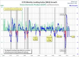 Charts To Remember Post 2 De Bait Able Seeking Alpha