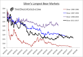 Yahoo Finance Silver Chart 4 Reasons To Buy Silver In 2018 Gold News