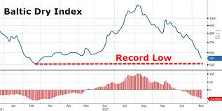 Baltic Dry Index Chart Yahoo Baltic Dry Index Crashes Near Record Low Zero Hedge