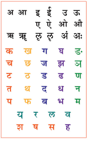 Sanskrit Varnamala Chart With Pictures Pdf Devanagari Script Sanskrit Chart Hindi Alphabet Sanskrit