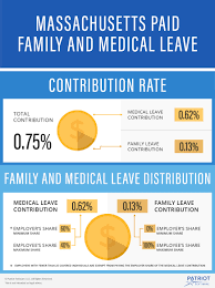 Massachusetts State Employee Salary Chart Massachusetts Paid Family Leave Rates Start Dates More