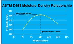 Cement Density Chart Soil Cement Faqs