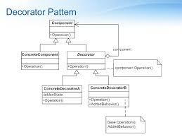 Decorator Design Pattern Real World Example Stunning Design Patterns For 32% Of Programmers In The World