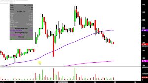 Geron Corporation Gern Stock Chart Technical Analysis For 04 12 2019