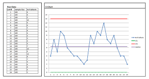 Statistical Process Control Chart Rules Www
