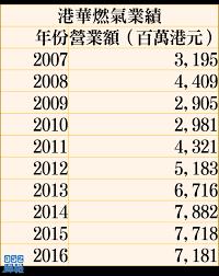 名站推薦 tips:2021年6月8日 更新失效連結 total 13 ». 中國燃氣年報上半年淨利潤平均跌幅20 Present Trek