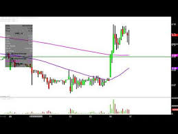 Amr Stock Chart Alta Mesa Resources Inc Amr Stock Chart Technical Analysis For 09 16 2019