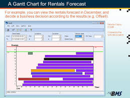 Gantt Chart For Car Rental System Software Solutions For Vehicle Rental Leasing And Fleet