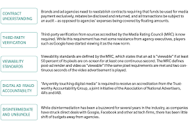 Media Investments In The Digital Era
