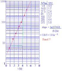 Graphing On Logarithmic Paper