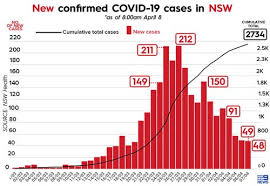 Skip to sections navigation skip to content skip to footer. Coronavirus Nsw Update Premier Faces Horrible Catch 22 As Covid 19 Cases Drop With 48 New Cases Overnight