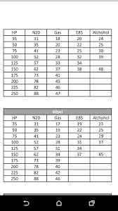 Nitrous Calculator Chart Nitrous E85 On A Ffv Performancetrucks Net Forums