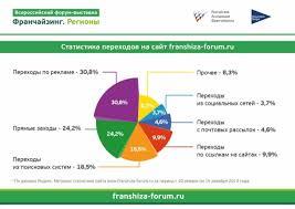Франчайзинг Регионы  Франчайзинга Всероссийский