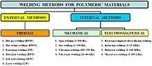 Plastic Welding Temperature Chart Plastic Welding Wikipedia