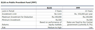 Provident Fund Chart Elss Vs Public Provident Fund Ppf Cafemutual Com