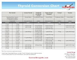 Image Result For Cytomel To Synthroid Conversion Chart