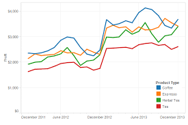 8 Critical Components Of Great Data Visualization With