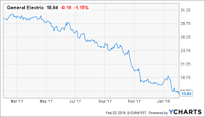 The Most Shocking General Electric Chart General Electric