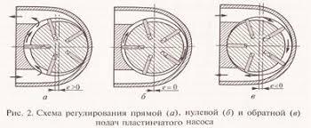 Реферат Насосы объемного действия ru Следует отметить что пластинчатые насосы двукратного и многократного действия не могут быть регулируемыми