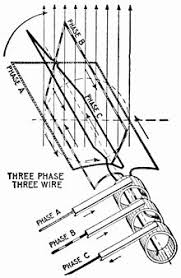 three phase electric power wikiwand left image elementary six wire three phase alternator each phase using a separate pair of transmission wires right image elementary three wire