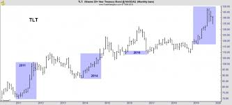 Bond Market Live Chart A Dire Warning For Bonds Could Be Great For Stocks Heres