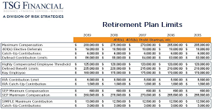2019 Ira Contribution Limits Chart Irs Plans To Bump Up 401k Contribution Limit For 2019 Tsg