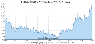 Argentine Peso To Dollar Chart Us Dollar Usd To Argentine Peso Ars History Foreign
