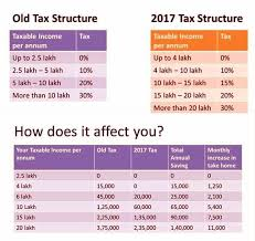 Union Budget 2017 18 Income Tax Rate Halved To 5 Per Cent