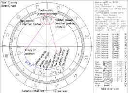 Walt Disney Birth Chart Biblical Astrology Walt Disney