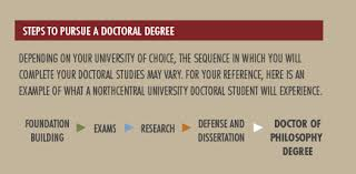 Phd Degree How Do You Get A Doctorate Degree Northcentral University