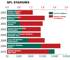 average high school athletic budget how stadium construction costs reached the billions athletic business
