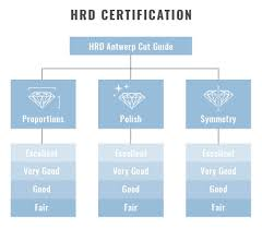 Hrd Certification What You Need To Know Before Purchasing A